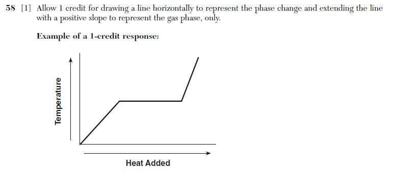 Regents Chemistry Exam Explanations August 2010