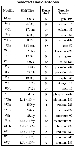 Printables Protons Neutrons And Electrons Practice Worksheet table protons neutrons and electrons worksheet davezan periodic davezan