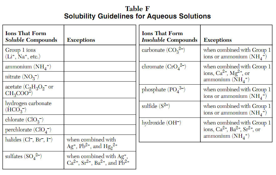 Solubility Chart Solubility Table Double Displacement Reactions Ppt