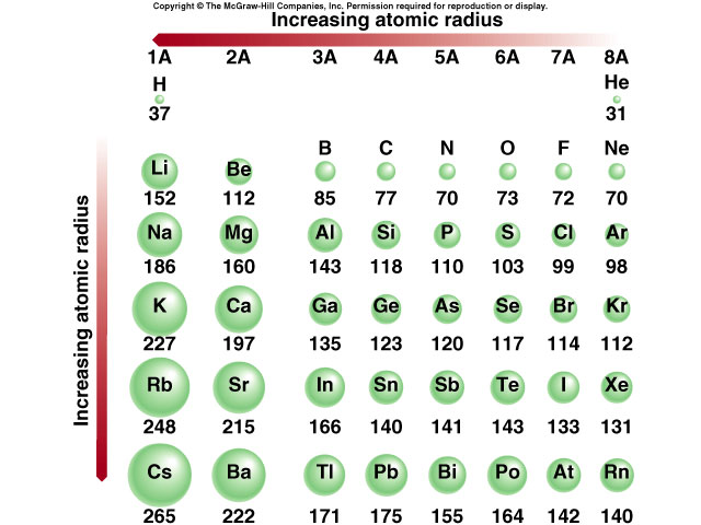 atomic radius tutorial flavorsomefo choice image - Periodic Table With Atomic Radius Values