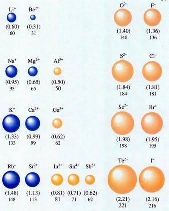 atomic radius of ions
