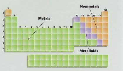 metals nonmetals and metalloids - Periodic Table Metalloids