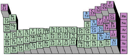 periodic table trend in electronegativity - Periodic Table Electronegativity Trend