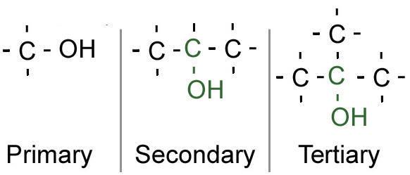 BBC - Higher Bitesize Chemistry - Naming organic compounds : Test